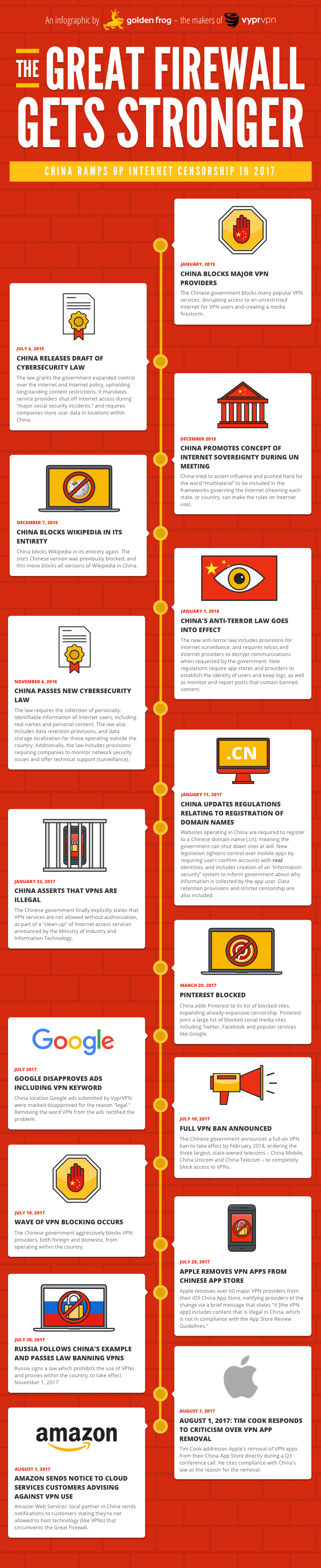 best China VPN Great Firewall infographic