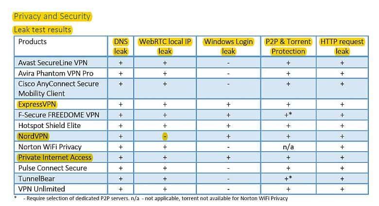 VPN Testing Study by AV-TEST (A Commentary) - Cogipas com