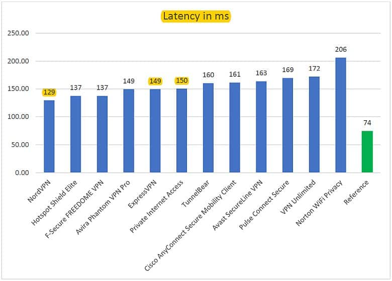 vpn testing latency image