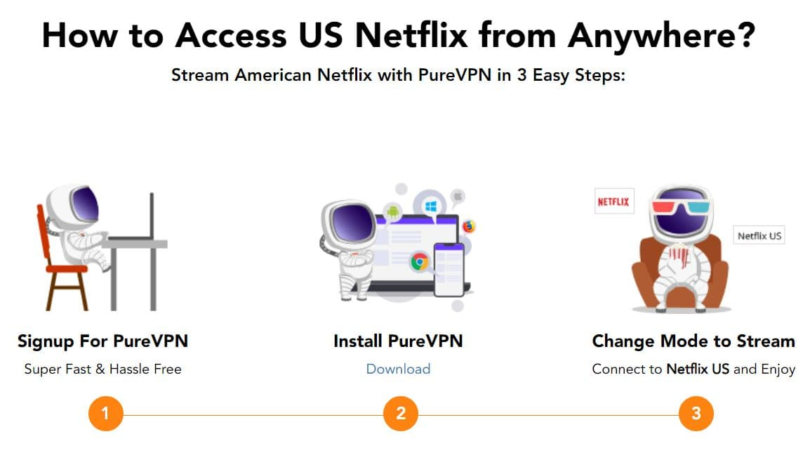 Image of 3-step process to unblocking American Netflix with PureVPN.