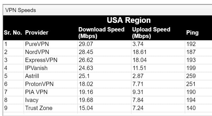 Screenshot of VPNranks VPN speed tests.
